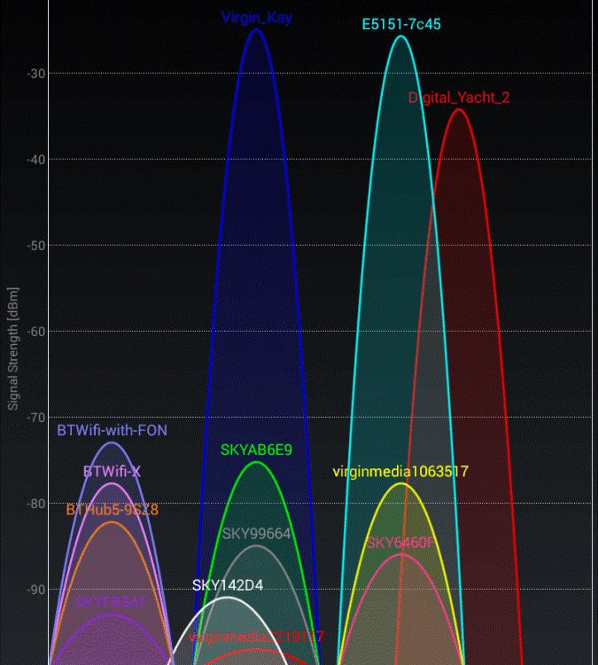 Wi-Fi-Überlastung