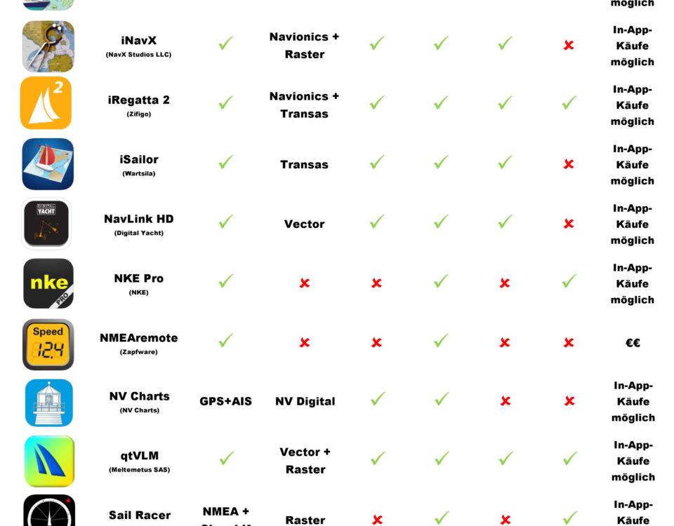 Liste der besten Marine-Anwendungen für iOS