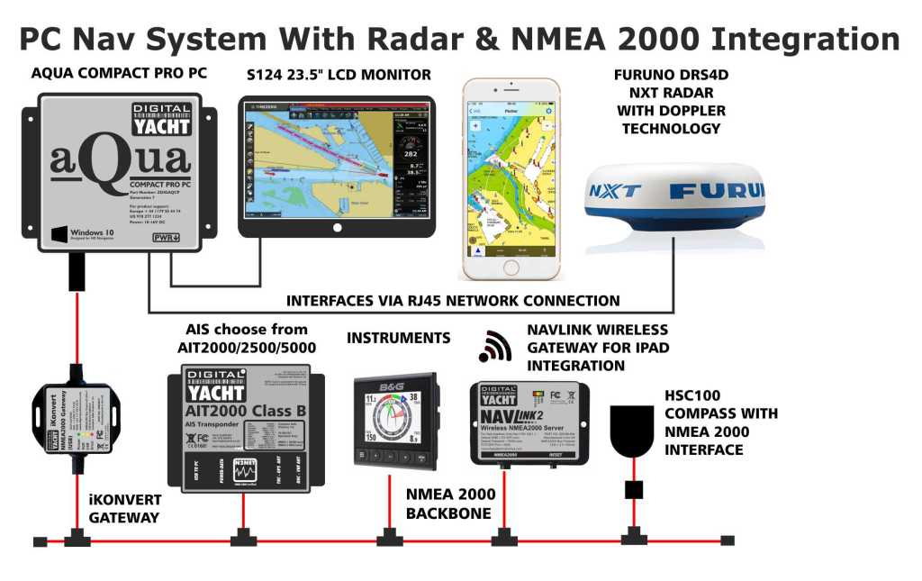 Schaubild Integration Navigation Geräte